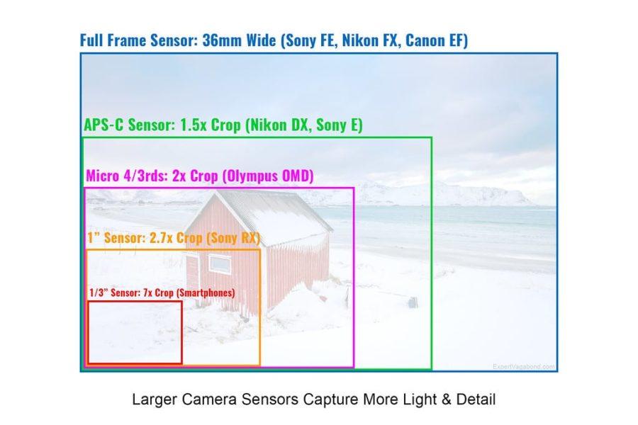Camera Sensor Size Chart